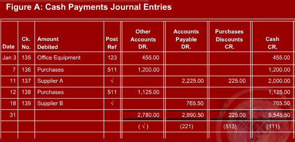 Cash disbursements journal accountaholic for Cash disbursement journal template